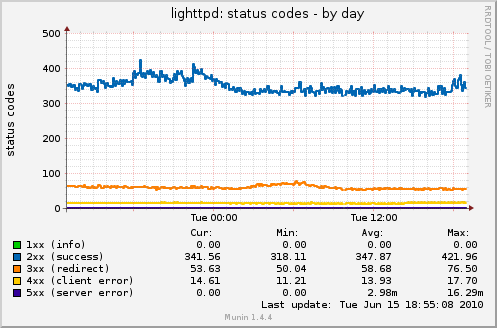 lighttpd_statuscodes-day.png
